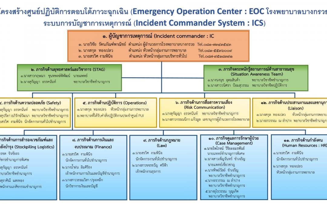 รพ.บางกรวย ได้จัดโครงสร้างศูนย์ปฎิบัติการ EOC และ ICS เตรียมความพร้อมป้องกันแก้ไขปัญหาโรคติดต่ออุบัติใหม่แห่งชาติ (Covid-19)